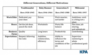 Different Generations Different Motivations chart