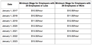 Updated minimum wage schedule for California employees