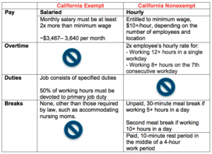 California exempt versus non exempt employee chart.