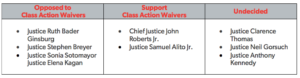 Class Action Waiver Justices Persuasions