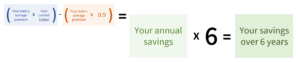 multiply your annual savings estimate by 6 to determine your annual savings for 6 years