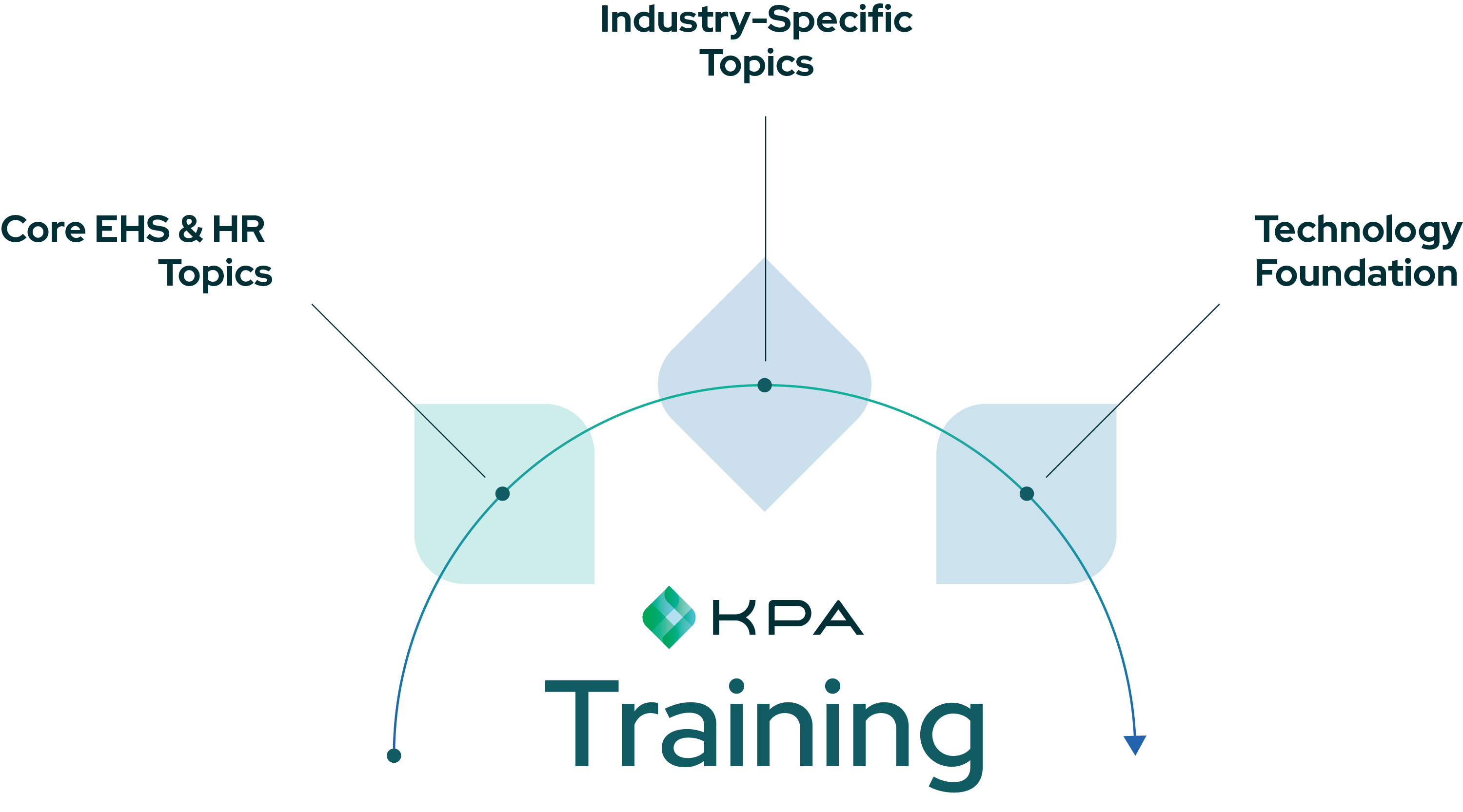 kpa training site marketecture image