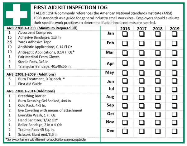First Aid Kits- A Requirement or Recommendation? Don't be Oversold!