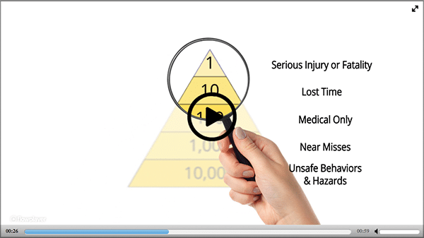 Safety Pyramid Video Play