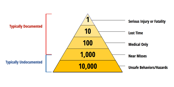 Safety pyramid identifying documented and undocumented safety issues