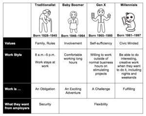a chart from traditionalist to millennial and how their differences range