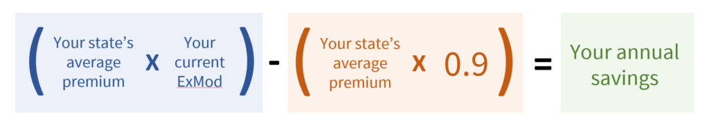 Estimate your potential savings formula. Take your states average premium multiplied by your current exmod, subtract from the value calculated by multiplying your states average premium by .09. Then you get your average savings.