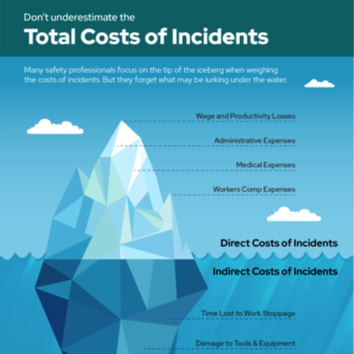 Indirect Safety Costs Infographic